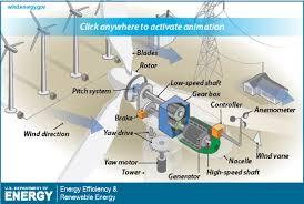 wind turbine diagram data wiring diagram the inside of a wind turbine department of energy ge wind turbine diagram still image of