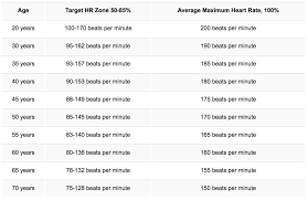 Heart Beats Per Minute Chart How To Determine Your Target Heart Rate Joint Venture