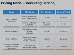 Pricing Template For Services Pricing Model Consulting Service Items