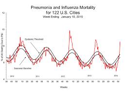 Flu Season Wikipedia