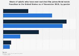James Bond Comparison Chart James Bond Movie Series Viewership In The U S By Gender