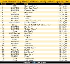 Pop Music Charts Most Viewed K Pop Music Videos On China Qq Music Charts