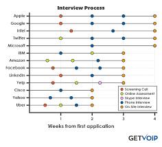 worst interview process