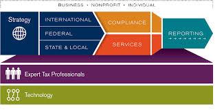 Stimulus Tax Refund Chart Tax Accounting Tax Consultant Tax Planning Armanino