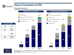 california revenues 351 million lower than expected selected recent fintech ipos 34