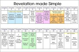 Letters To The Seven Churches Chart Image Result For Book Of Revelation Seven Seals Revelation