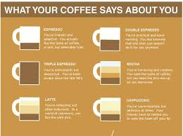 Caffeine Personality Charts Doghouse Diaries Blog