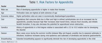 Image result for appendicitis