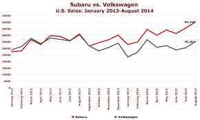 Vw Chart Chart Of The Day Subaru Vs Volkswagen The Truth About Cars