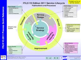 itil process itil on flipboard