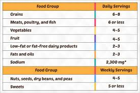 Diet Chart For High Blood Pressure Patient Hypertency Diet Chart For Hypertension Patient
