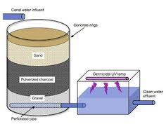homemade water filter diagram. JPG | Gear Pinterest Water Filtration Systems Homemade Filter Diagram R