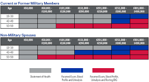 Military Level Term Group Term Life Insurance Afba