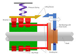 Simple electric motor diagram Electric Engine Slip Ring Sarthaks Econnect Slip Ring Wikipedia