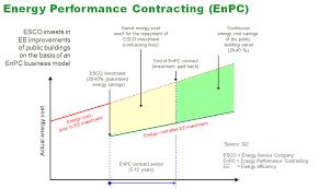 Energy Cost Chart Basic Epc Concept