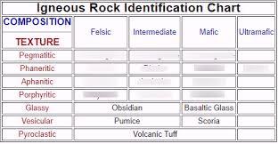 Rock Id Chart Igneous Rock I D Diagram Quizlet