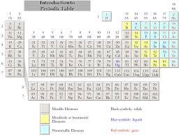 T h e P e r i o d i c T a b l e Each small square on the periodic ...
