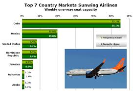 Sunwing Airlines Seating Chart Sunwing Airlines Grew By 30 In The Last Year European