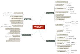 home page matchware examples distributor swot analysis