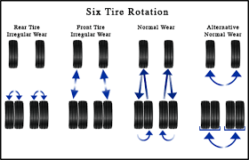 Tire Rotation Patterns Stunning What Is A Tire Rotation And Balance Safford CJDR Of Fredericksburg