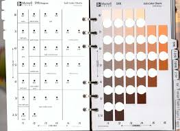 Munsell Soil Chart Munsell Soil Colour Book