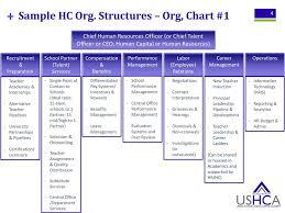 Human Resource Organizational Structure Chart Sample Hc Organizational Structures Ppt Download