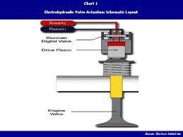 camless valvetrains helping internal combustion engines breathe electromechanical actuators control valve motion by electromagnetic forces developed by coils surrounding the valve stem chart 2 gives a schematic diagram