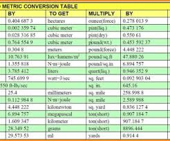 Conversion Chart From Inch Pounds To Foot Pounds Eye Catching Inch Pounds To Foot Pounds Conversion