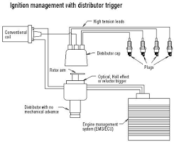 learn engine management basics ignition management distributor