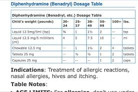 Benadryl Dosage Chart By Weight Benadryl Dosage For Kids By Weight Kids