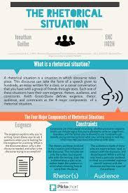 rhetorical situations infographic jonathan guilbe s enc  rhetorical situations 1