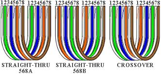 wiring diagram tia eia 568a wiring diagram tia eia 568a wiring 568a or 568b for home network at Tia Eia 568a Wiring Diagram