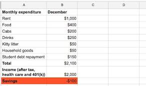 How To Calculate Monthly Expenses Magdalene Project Org
