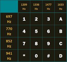 Arduino Basics Mt8870 Dtmf Dual Tone Multi Frequency Decoder