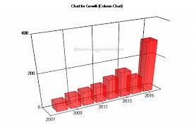 Mvc Charts How To Create Charts Using Mvc Asp Net C