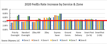Fedex One Rate Chart A Breakdown Of The 2020 Rate Increases From Fedex