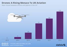 Chart Drones A Rising Menace To Uk Aviation Statista