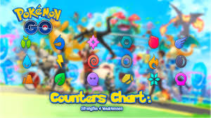 Pokemon Go Attack Chart Pokemon Go Counter Chart Strengths And Weaknesses L2pbomb