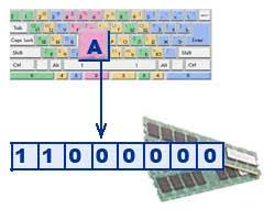 Кодирование информации Реферат Т радиционно для кодирования одного символа используется количество информации равное 1 байту т е i 1 байт 8 бит