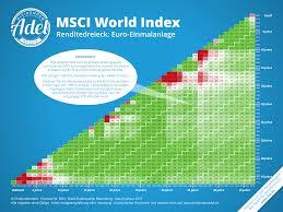 Msci World Index Etf Chart Msci World Index Etf Globale Aktien Seit 1971 Das