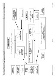 Frankenstein Character Chart Character Relationships Chart