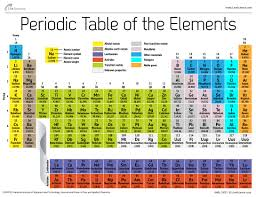 Periodic Table Of Elements Live Science