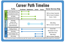 byu career services career path timeline byu career services has a career path timeline this timeline is a way to check where you should be and what you could be doing right now