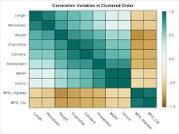 Philosophy Matrix Chart Order Variables In A Heat Map Or Scatter Plot Matrix The