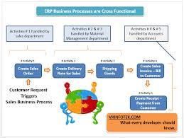 Erp Business Processes