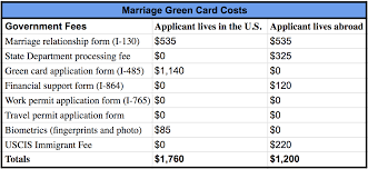 We did not find results for: How Much Does A Marriage Green Card Cost