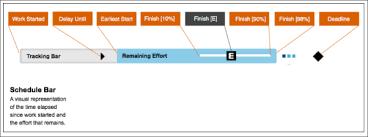 4 Ways Liquidplanner Gantt Charts Are Smarter Liquidplanner