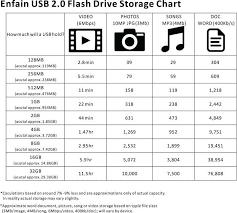 Flash Drive Capacity Chart Enfain