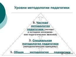 Презентация на тему Методология и методы психолого  18 Уровни методологии педагогики