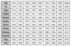 Chinese Zodiac Chart 2017 Category Chart 0 Canadianpharmacy Prices Net